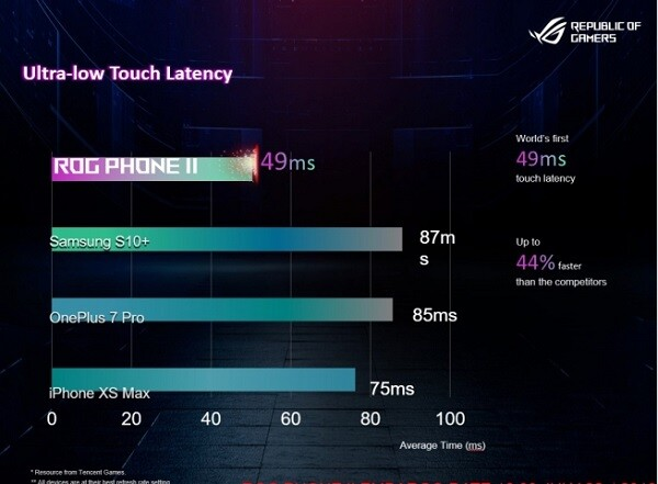 ROG Phone 2の特徴3