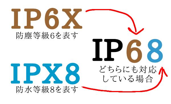 IP規格の見方