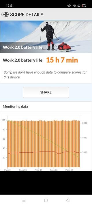 OPPO Reno3 Aのバッテリー性能
